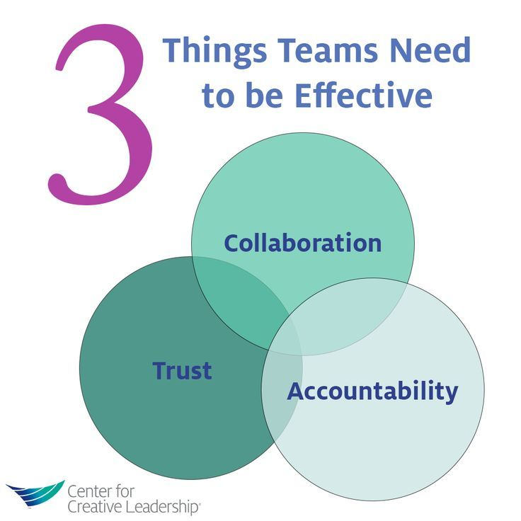 ilm leading and motivating a team effectively  ilm level 2 leadership and team skills managing youself how to use effective time management and achieve goals 11 importance of effective time management we all have the same amount of time in life, and time is limited.